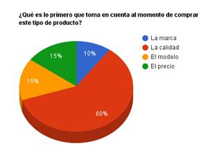 gráfico encuesta